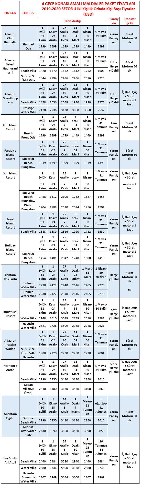 Maldivler Turu Fiyat Listesi 2020 4 Gece
